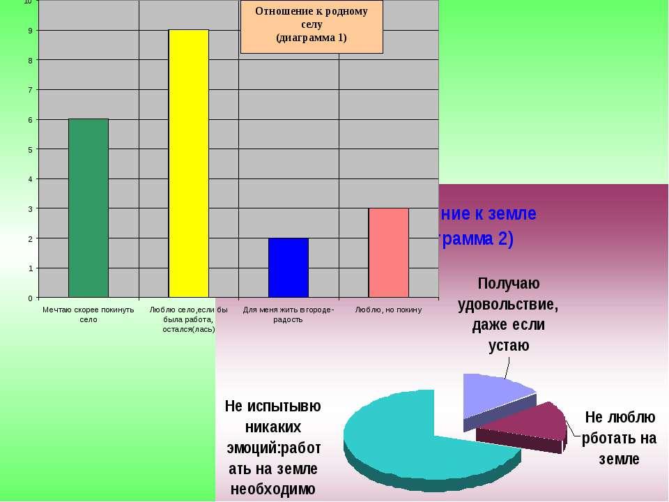 * Отношение к родному селу (диаграмма 1)