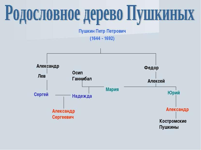 Пушкин Петр Петрович (1644 - 1692) Александр Федор Лев Сергей Надежда Алексан...