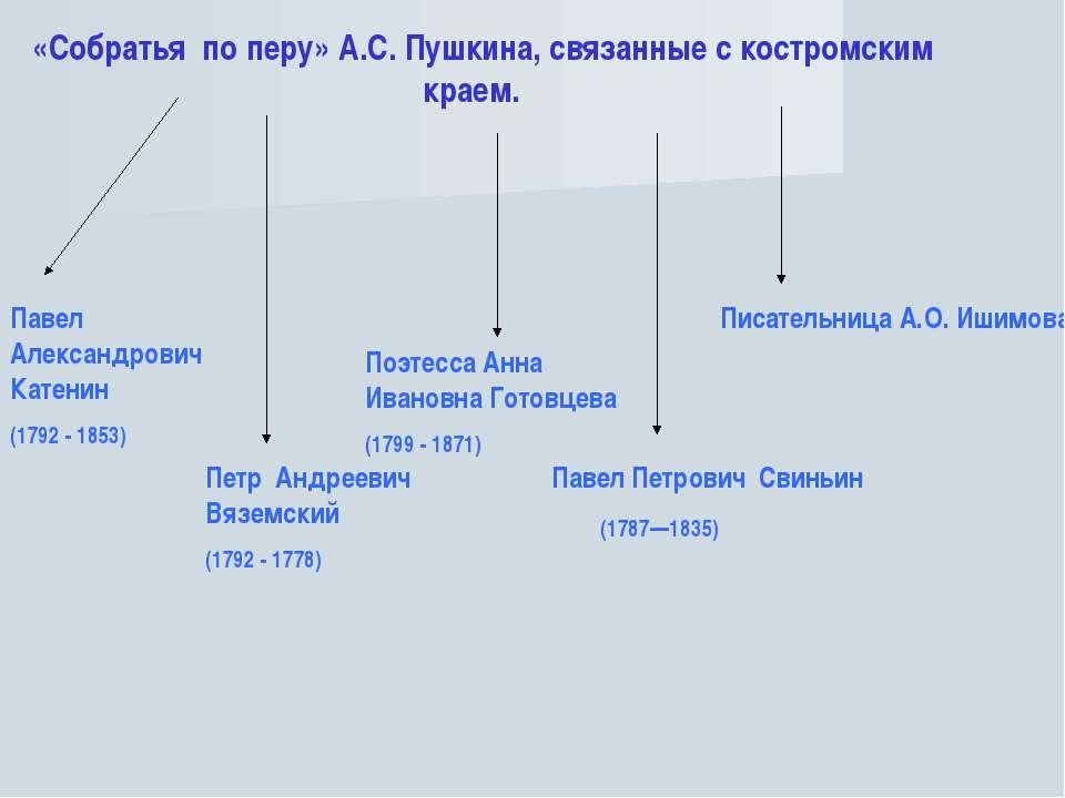 «Собратья по перу» А.С. Пушкина, связанные с костромским краем. Павел Алексан...