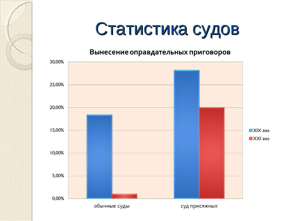 Статистика судов