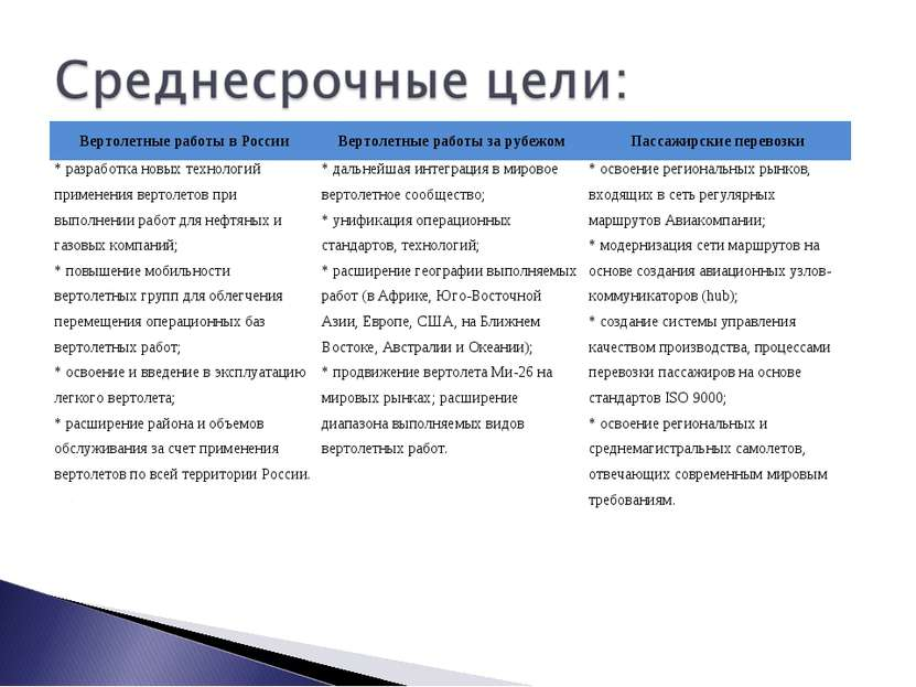 Вертолетные работы в России Вертолетные работы за рубежом Пассажирские перево...