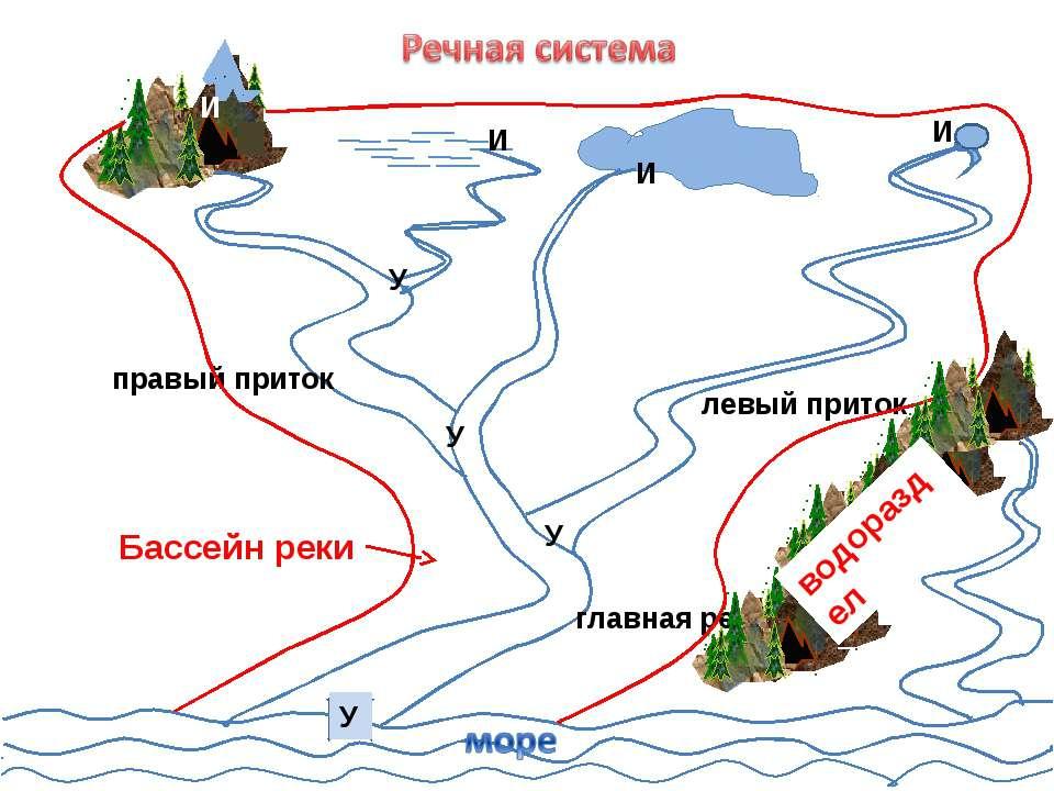 И И И И У У У У главная река правый приток левый приток Бассейн реки водораздел