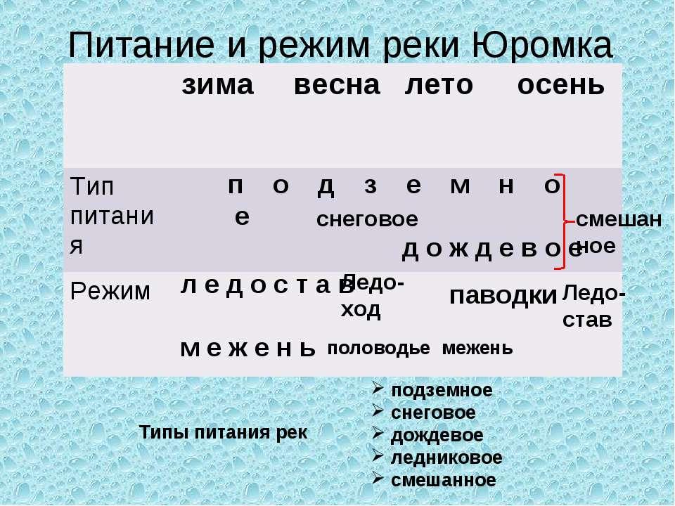 Питание и режим реки Юромка п о д з е м н о е снеговое д о ж д е в о е л е д ...