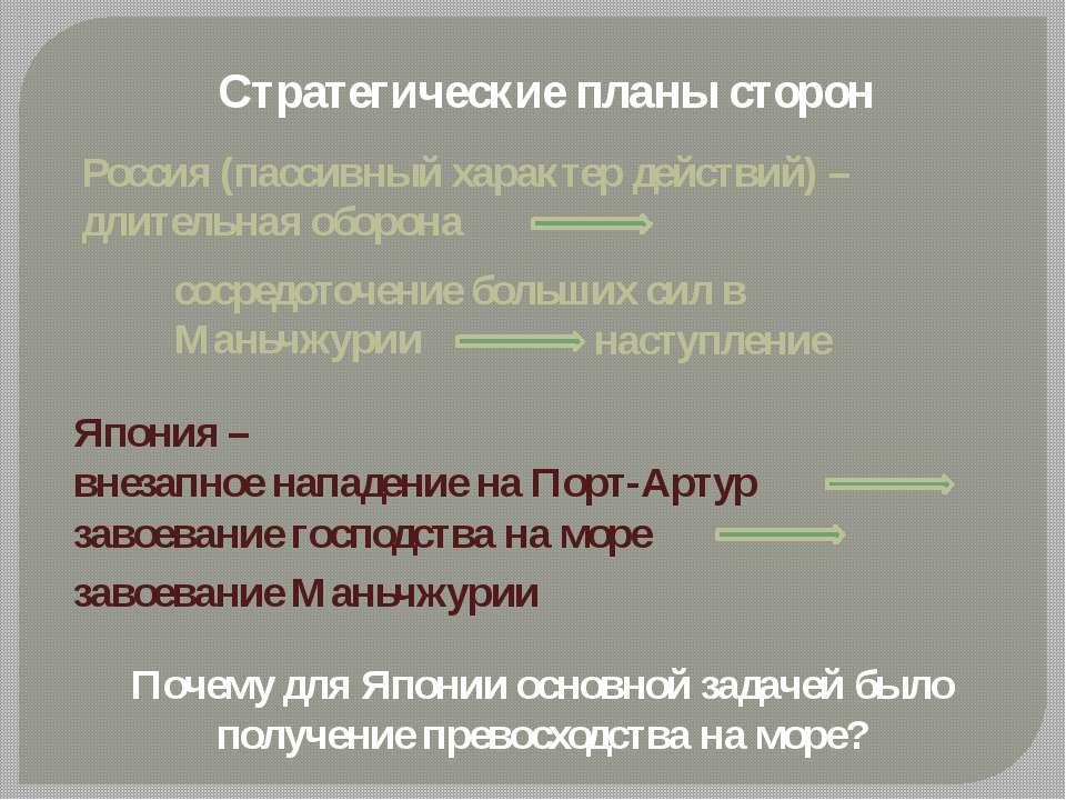 Стратегические планы сторон Россия (пассивный характер действий) – длительная...