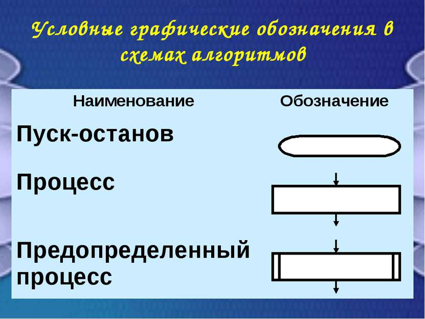 Условные графические обозначения в схемах алгоритмов