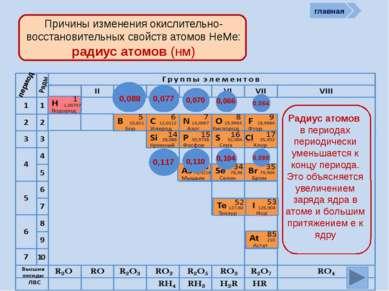 Неметалл кислотный оксид растворимая кислота cоль P P2O5 H3PO4 Na3PO4 главная...