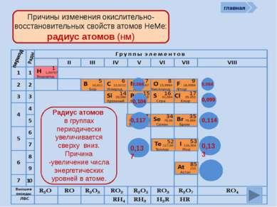 Проверь себя Характеристика простых веществ неметаллов Характеристика элемент...