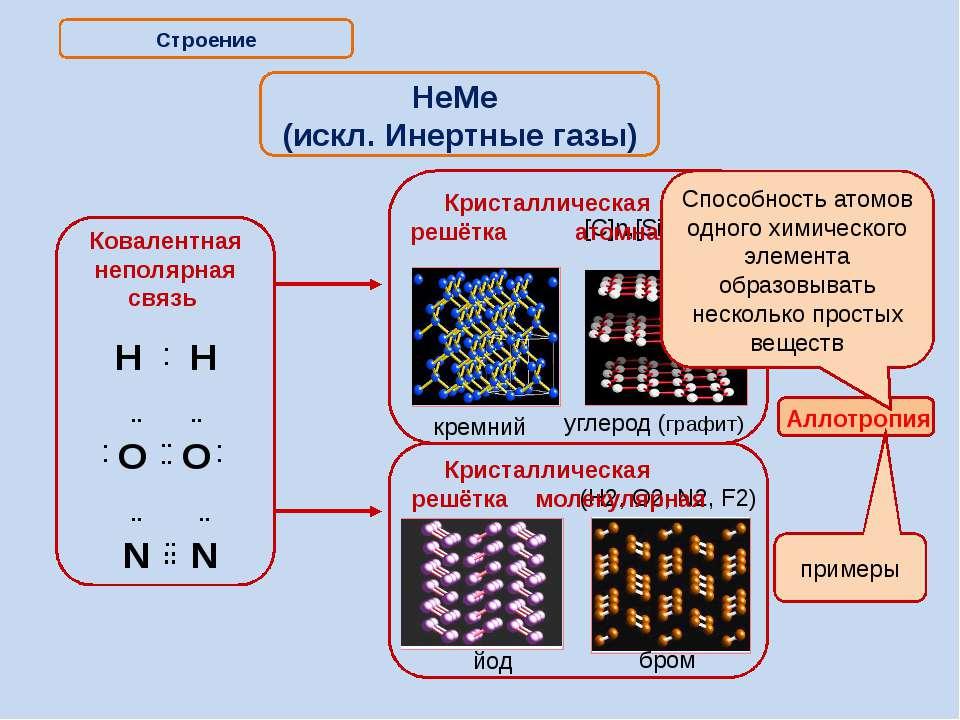 Итог: Строение Ков.пол.связь Кристал.решётка атомная молекулярная Аллотропия ...