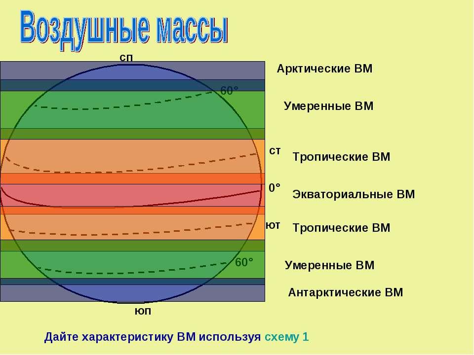 Экваториальные ВМ Тропические ВМ Тропические ВМ Умеренные ВМ Умеренные ВМ Арк...