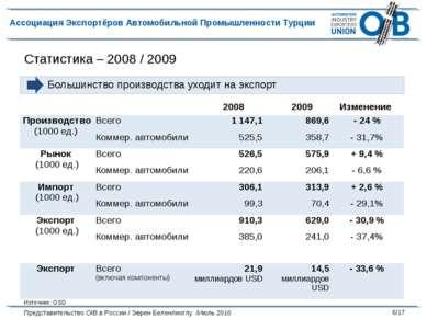 Статистика – 2008 / 2009 Большинство производства уходит на экспорт Источник:...