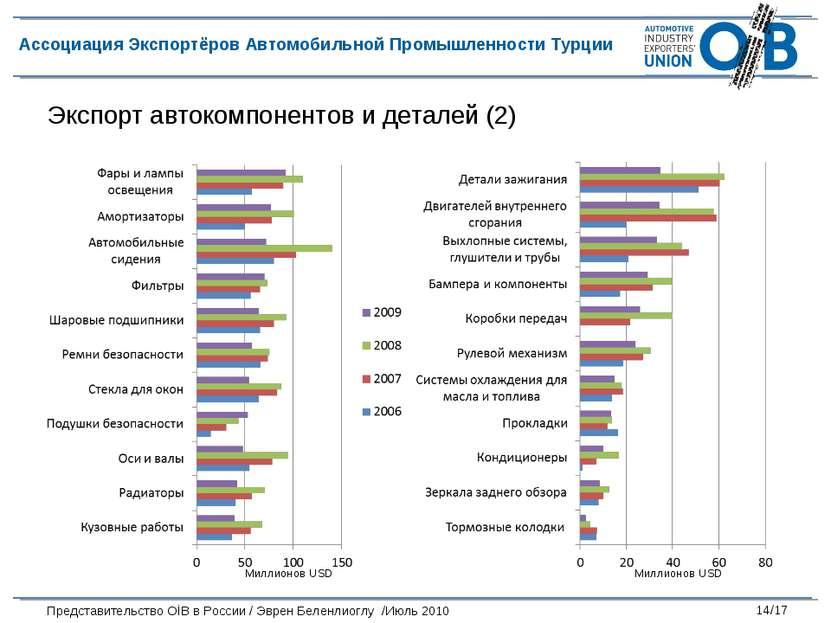 Экспорт автокомпонентов и деталей (2) Миллионов USD Миллионов USD Ассоциация ...