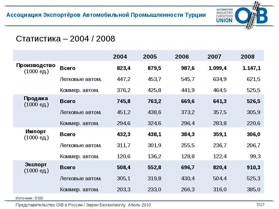 Статистика – 2004 / 2008 Источник: OSD  2004 2005 2006 2007 2008 Производств...