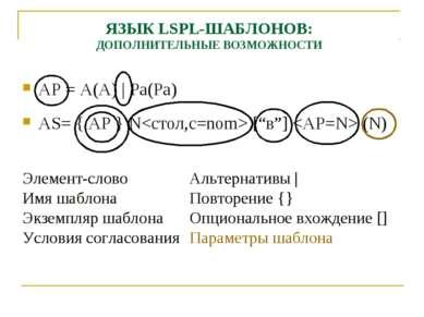 ЯЗЫК LSPL-ШАБЛОНОВ: ДОПОЛНИТЕЛЬНЫЕ ВОЗМОЖНОСТИ AP=A(A) | Pa(Pa) AS= { AP } ...