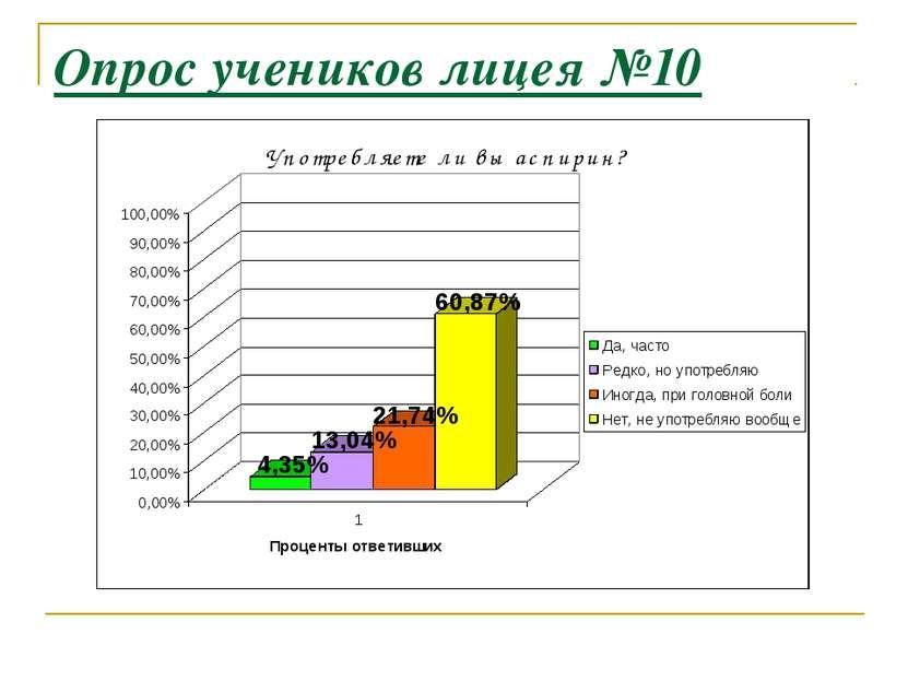 Опрос учеников лицея №10