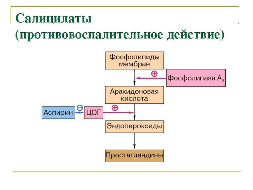 Салицилаты (противовоспалительное действие)