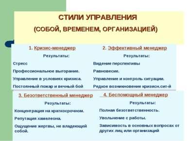 СТИЛИ УПРАВЛЕНИЯ (СОБОЙ, ВРЕМЕНЕМ, ОРГАНИЗАЦИЕЙ) 1. Кризис-менеджер Результат...