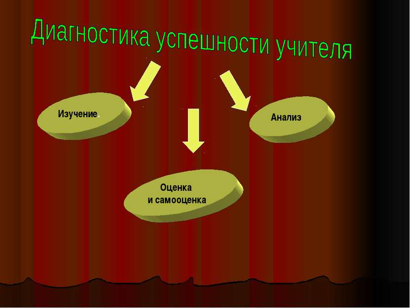 Изучение. Анализ Оценка и самооценка