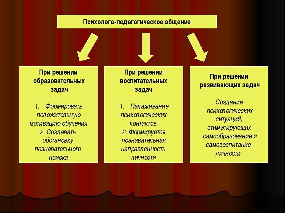 Психолого-педагогическое общение При решении образовательных задач Формироват...