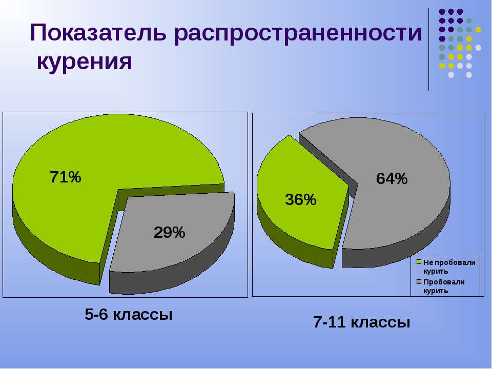 Показатель распространенности курения 5-6 классы 7-11 классы