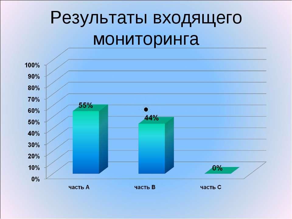 Результаты входящего мониторинга