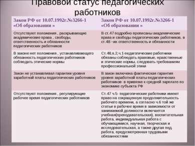 Правовой статус педагогических работников Закон РФ от 10.07.1992г.№3266-1 «Об...