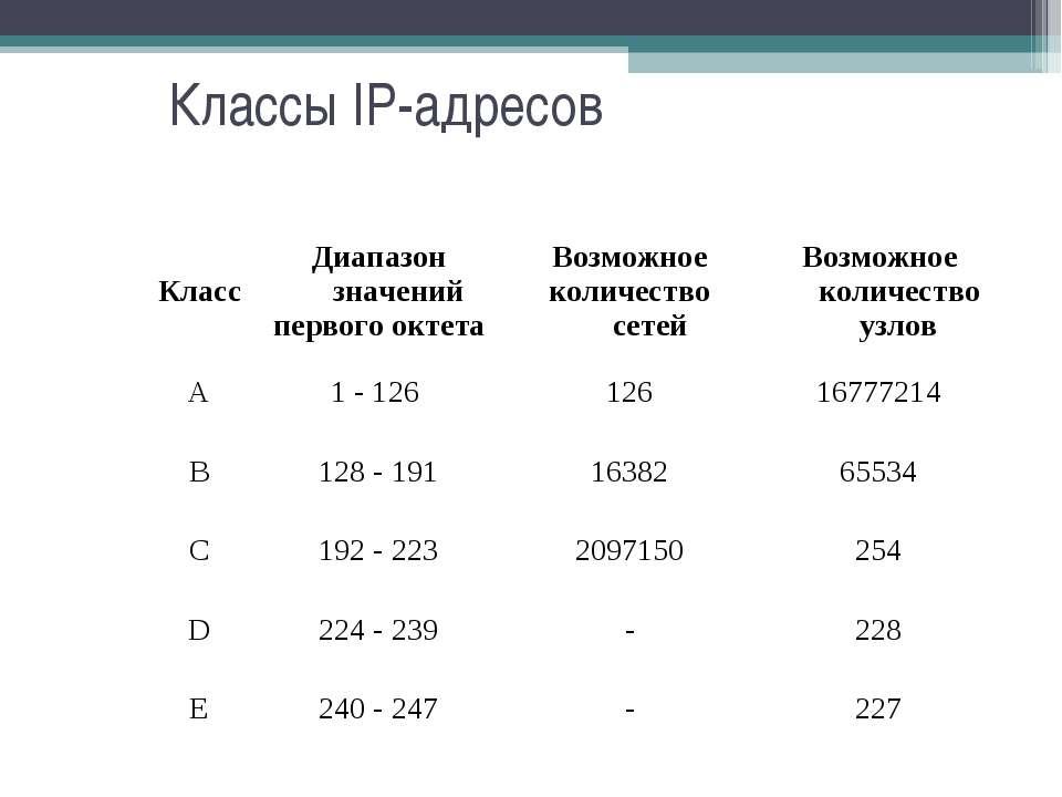 Классы IP-адресов Класс Диапазон значений первого октета Возможное количество...