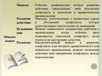 Компоненты сюжета Функция Обязательные Завязка Событие, знаменующее начало р...