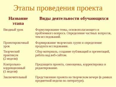 Этапы проведения проекта Название этапа Виды деятельности обучающихся Вводный...