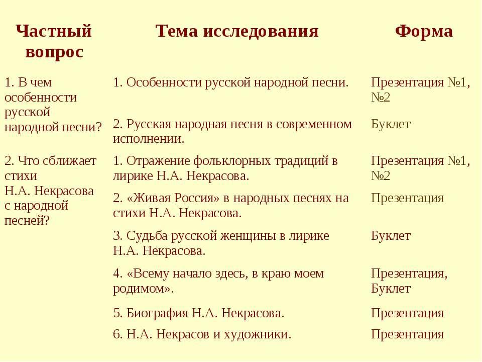 Частный вопрос Тема исследования Форма 1. В чем особенности русской народной ...