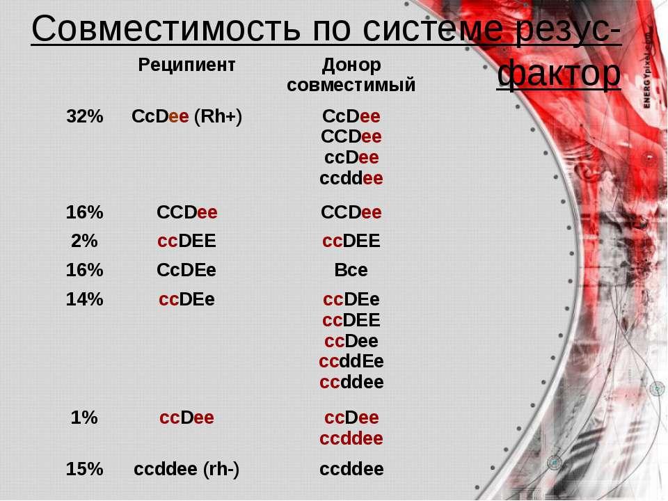 Совместимость по системе резус- фактор Реципиент Донор совместимый 32% СсDee ...