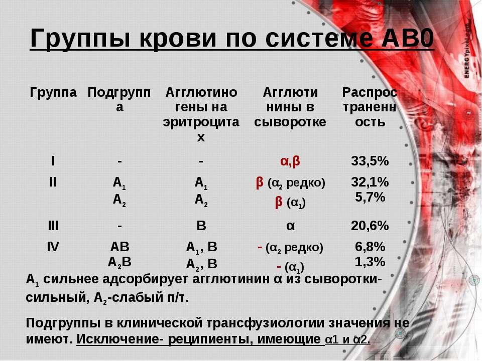Группы крови по системе АВ0 А1 сильнее адсорбирует агглютинин α из сыворотки-...