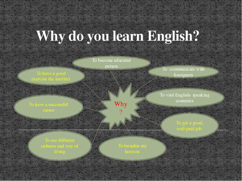 Why do you learn English? Why? To become educated person To have a good exerc...