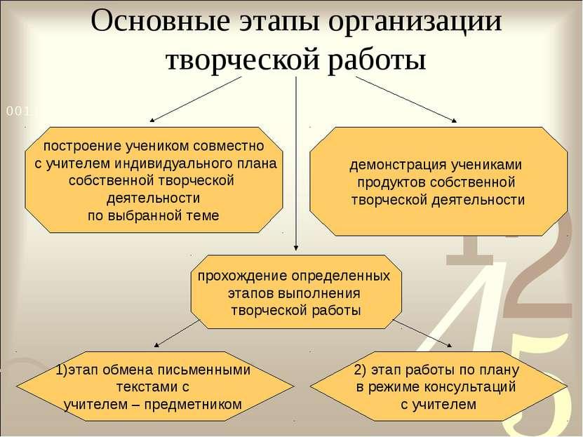 Основные этапы организации творческой работы 1)этап обмена письменными текста...