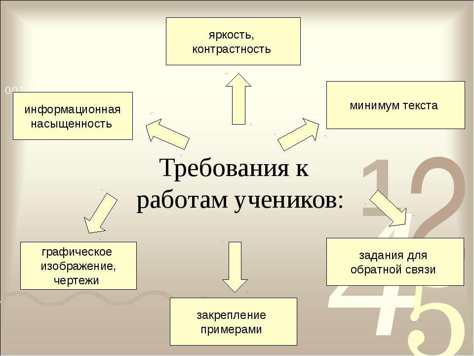 Требования к работам учеников: информационная насыщенность минимум текста зак...