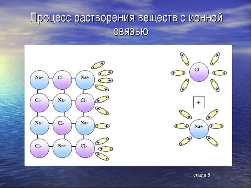 Процесс растворения веществ с ионной связью слайд 5