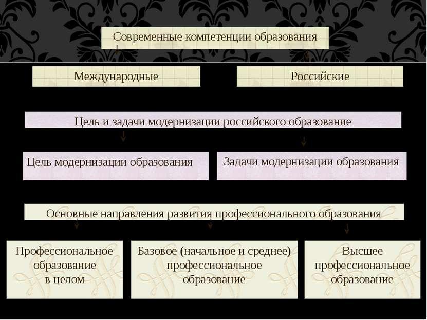 Современные компетенции образования Международные Российские Цель и задачи мо...