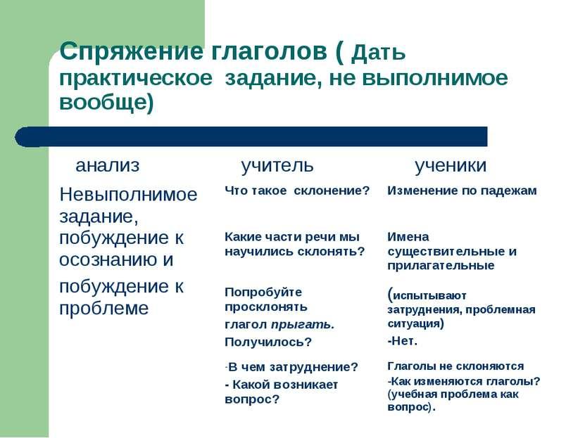 Спряжение глаголов ( Дать практическое задание, не выполнимое вообще)