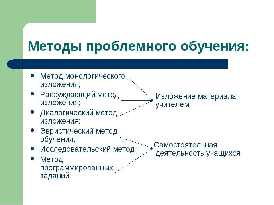 Метод проблемного обучения проблемное изложение