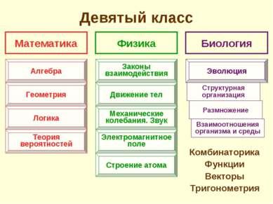 Девятый класс Комбинаторика Функции Векторы Тригонометрия Математика Физика Б...