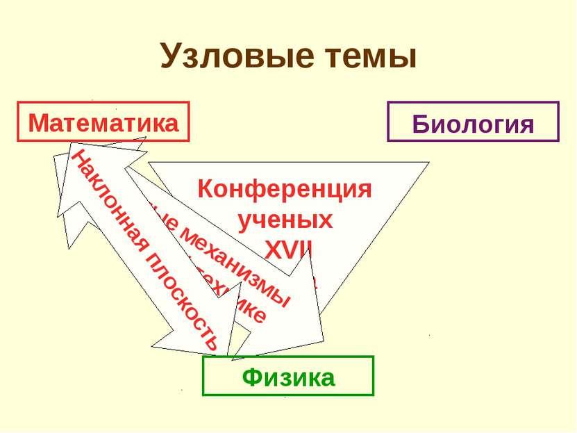 Конференция ученых XVII века Простые механизмы в военной технике Наклонная пл...