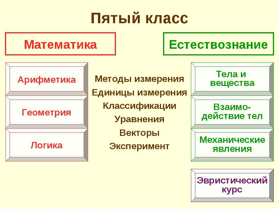 Пятый класс Методы измерения Единицы измерения Классификации Уравнения Вектор...