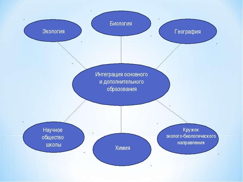 Интеграция основного и дополнительного образования Биология Экология Географи...