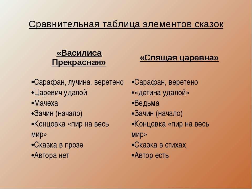 Сравнительная таблица элементов сказок «Василиса Прекрасная» «Спящая царевна»...