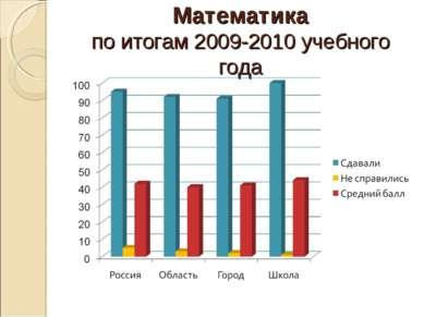 Математика по итогам 2009-2010 учебного года