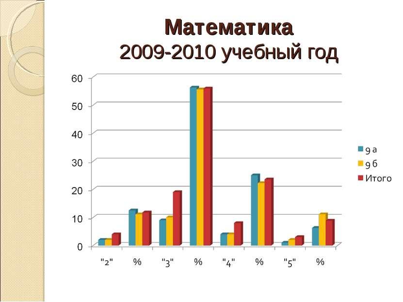 Математика 2009-2010 учебный год