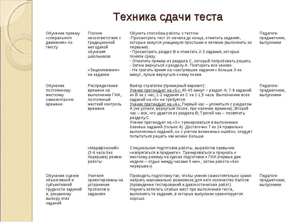 Техника сдачи теста Обучение приему «спирального движения» по тексту Полное н...