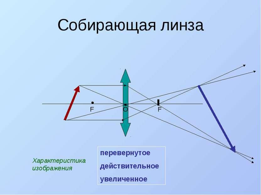 Собирающая линза F F О перевернутое действительное увеличенное Характеристика...