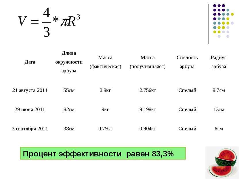 Процент эффективности равен 83,3% Дата Длина окружности арбуза Масса (фактиче...