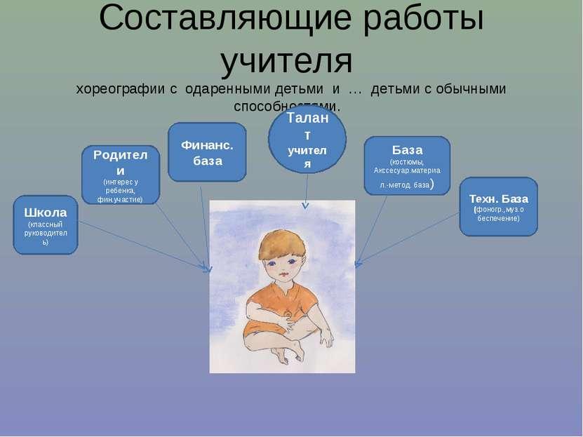 Составляющие работы учителя хореографии с одаренными детьми и … детьми с обыч...