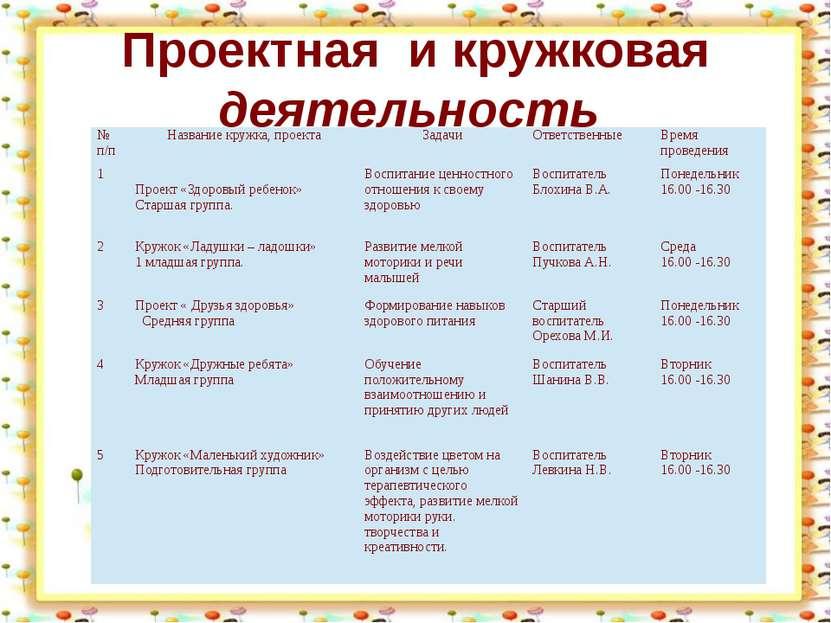Проектная и кружковая деятельность http://aida.ucoz.ru №п/п Название кружка, ...